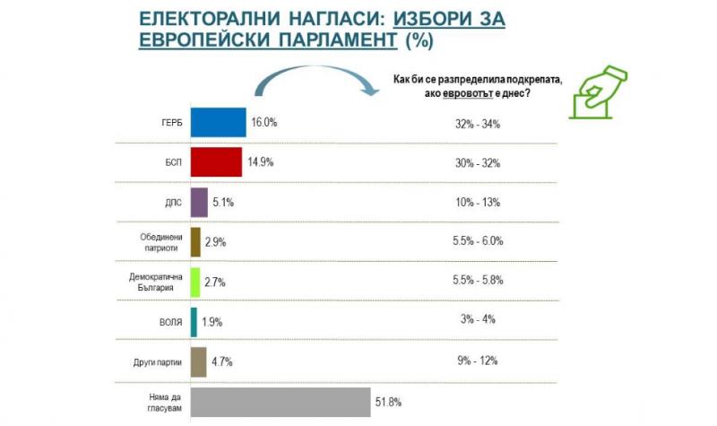 """""""Алфа Рисърч"""" с първи сондаж за евроизборите: ГЕРБ води пред БСП едва с 1,1 %"""