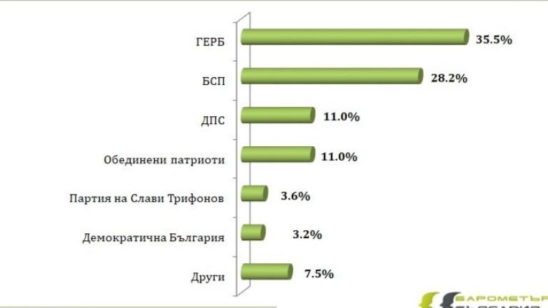 ГЕРБ успява да удържи 8% преднина пред БСП