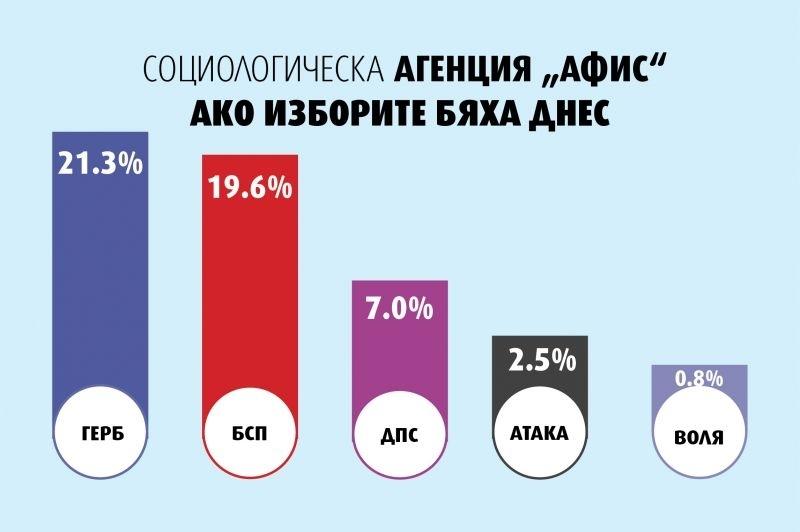 Краят на българското председателство и нетипично горещото политическо лято не