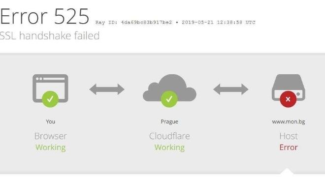 Сайтът на Министерство на образованието е блокирал, показа проверка на