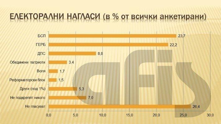 БСП изпреварва ГЕРБ в подкрепата на електората. Ако парламентарните избори