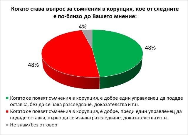 Половин България е съгласна министри да се уволняват дори и при съмнение за корупция